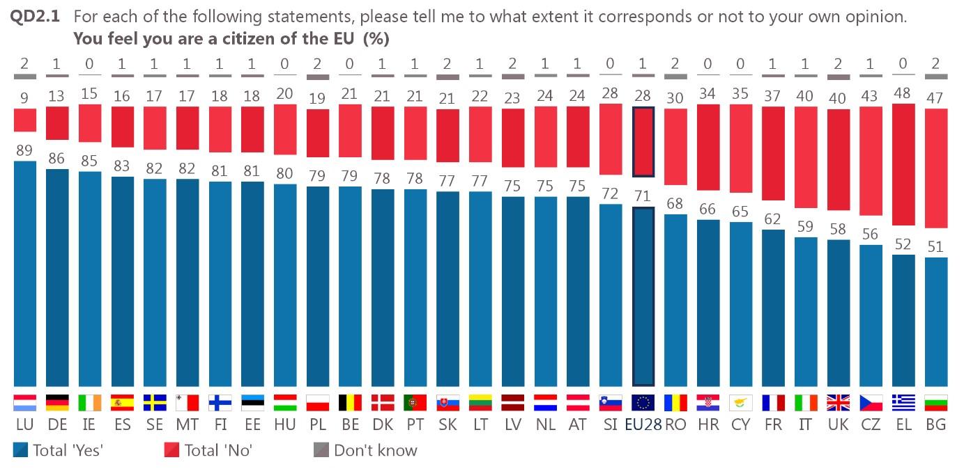 Državljanstvo EU