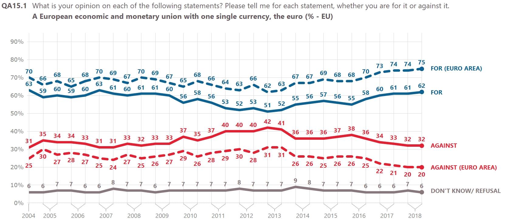 Povjerenje u EU