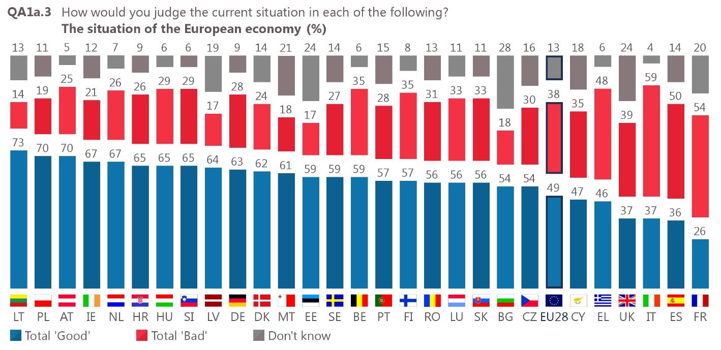 Mnenje o razmerah v evropskem gospodarstvu