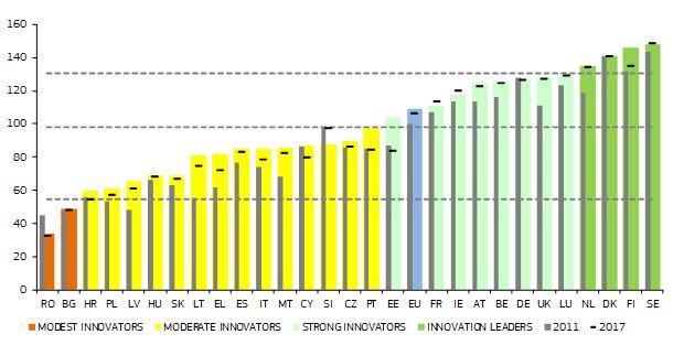 Quadro europeo di valutazione dell'innovazione 2019