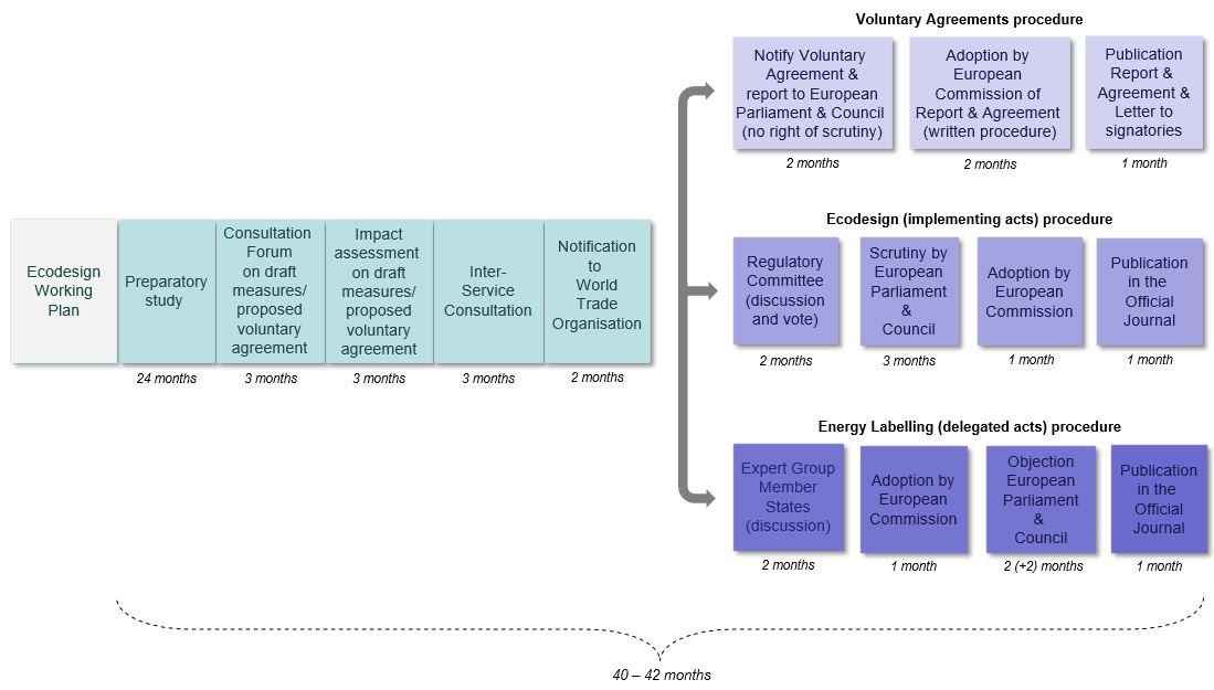 Graf postupu