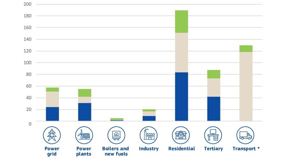 Διάγραμμα μέσης ετήσιας επένδυσης