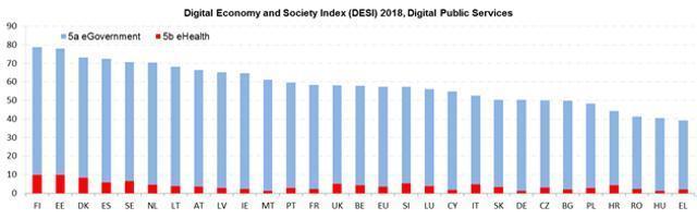 Digitale öffentliche Dienstleistungen