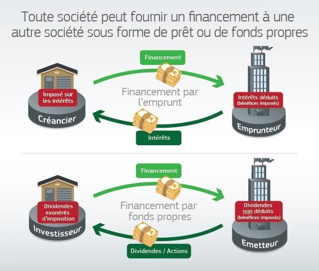 Financing graph FR