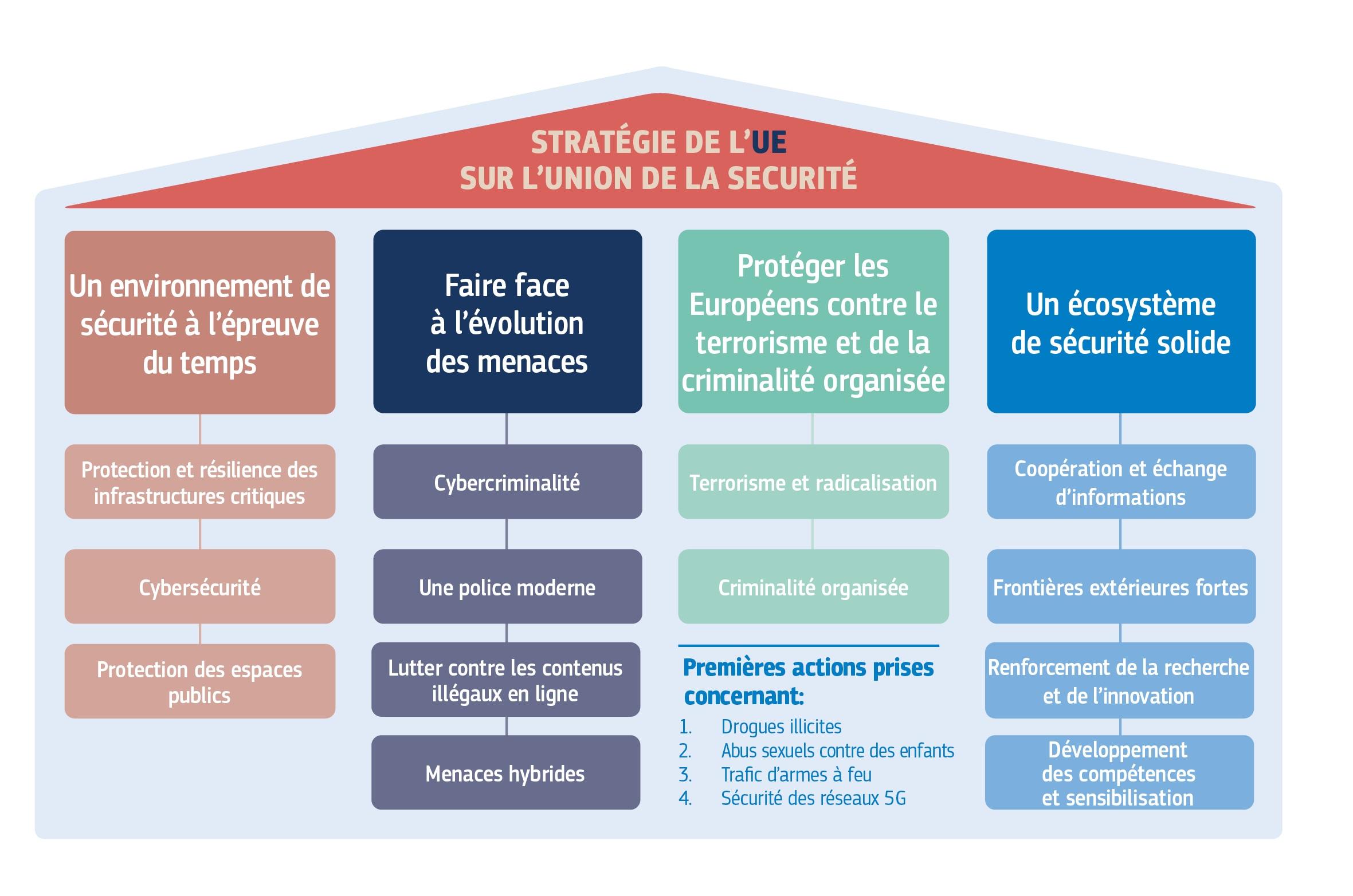 security union FR