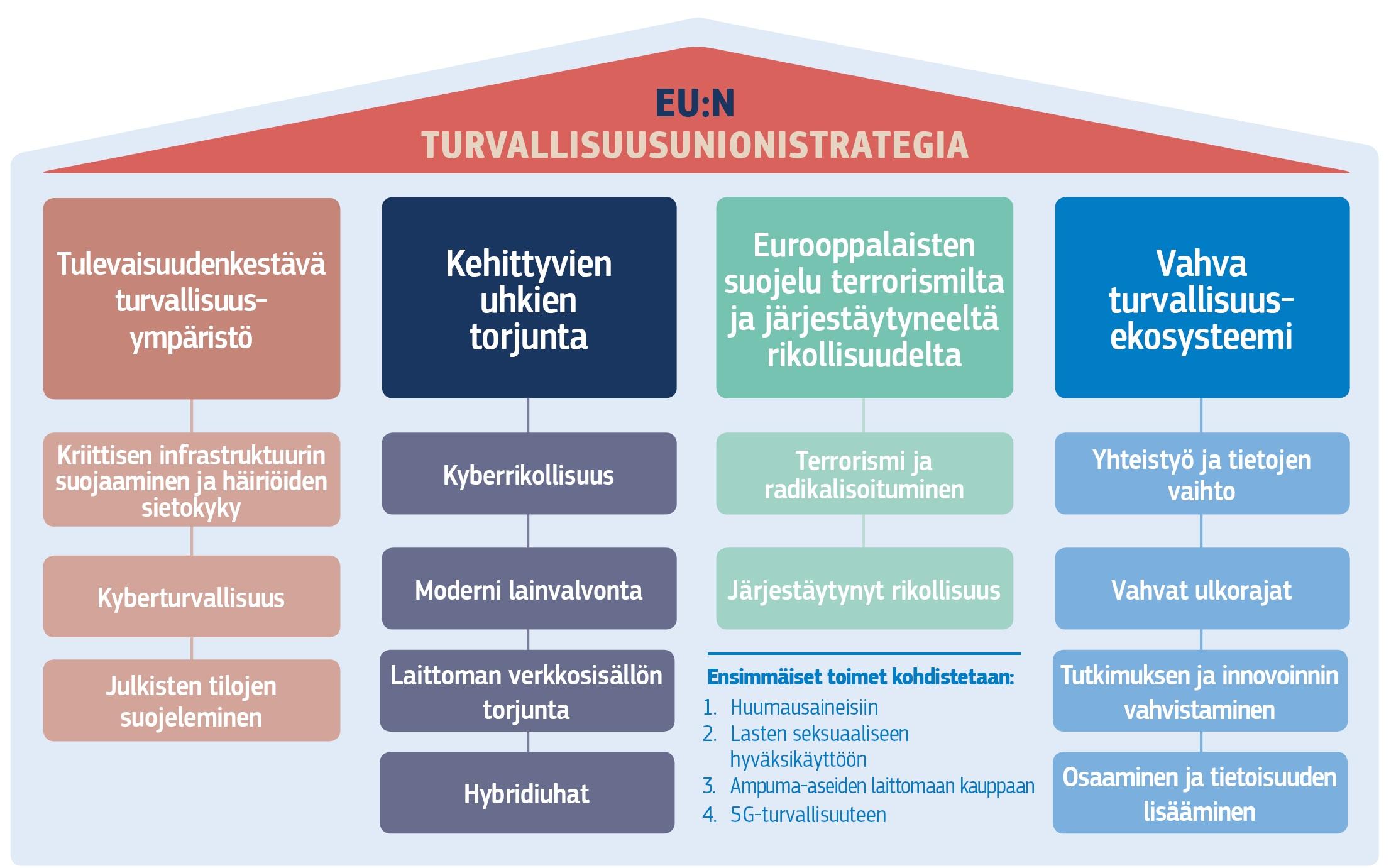Strategy union FI