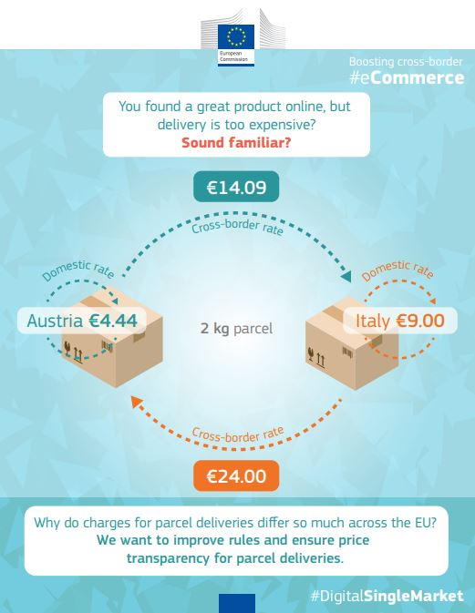Parcel delivery - price examples