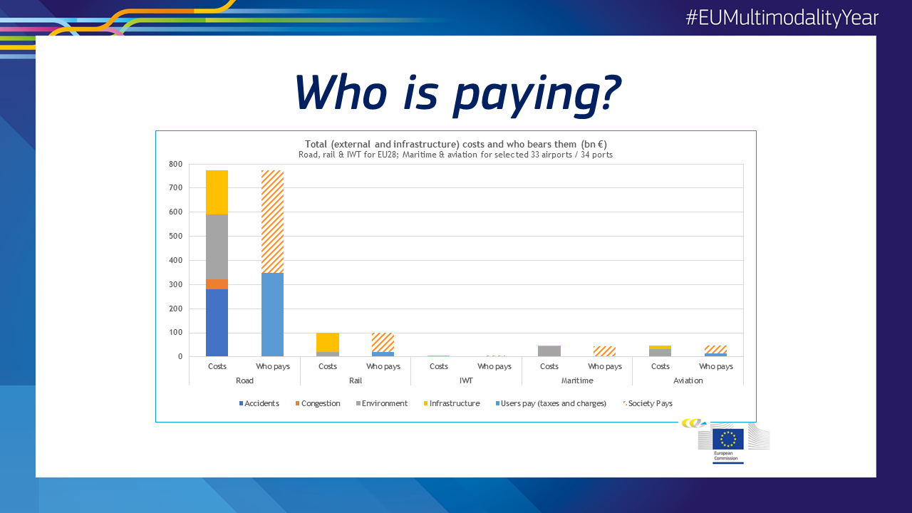 Who is paying for transport external costs ?