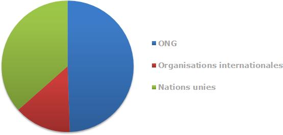 Financement de l'aide humanitaire