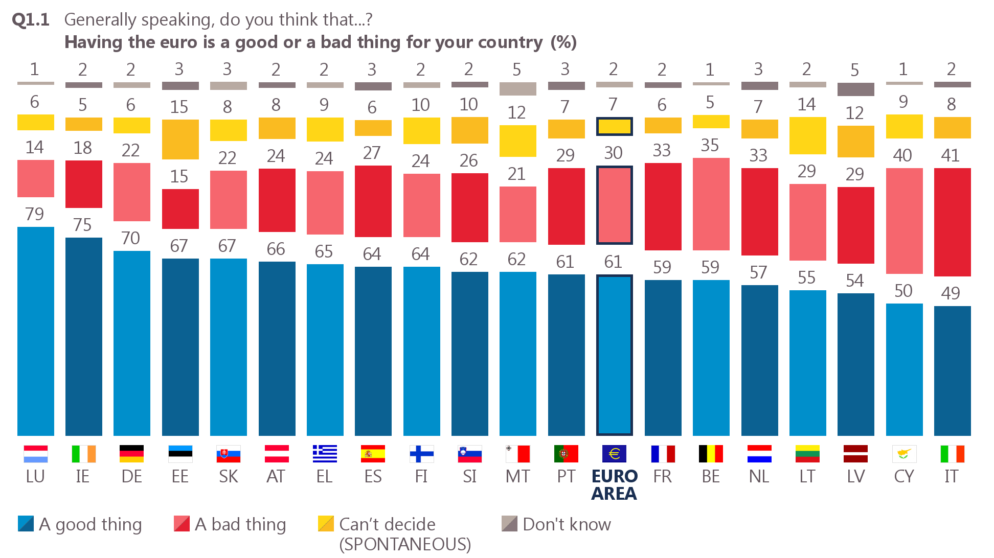 eurobarometer rising overall support for the single currency in the euro area european commission. Black Bedroom Furniture Sets. Home Design Ideas