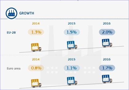 Autumn 2014 European Economic Forecast infographic.