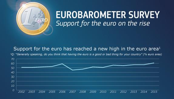 On Eurobarometer survey results