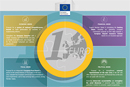 Image from Economic Monetary Union website © European Union 2015