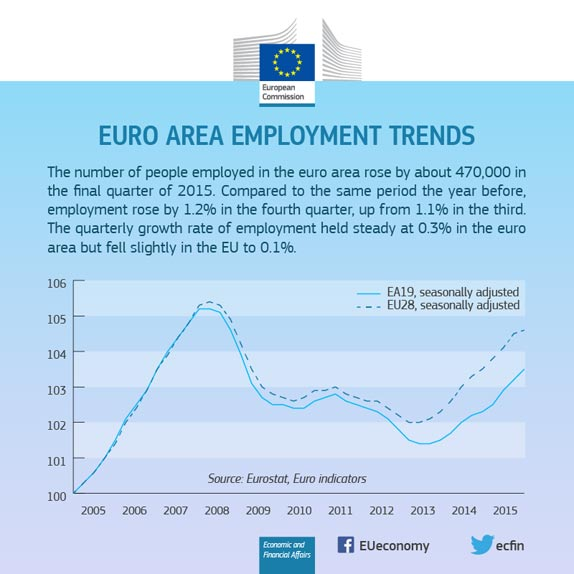 Euro Area employment Trends