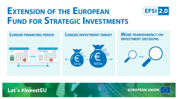 Extension of the European Fund for Strategic Investments – EFSI 2.0