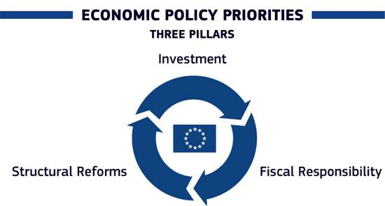 Resultado de imagem para structural reform