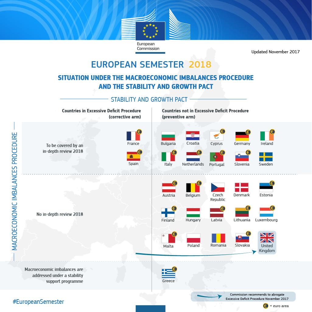 European Semester 2018
