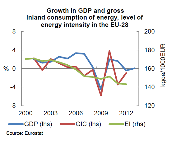 Graph of the week: energy efficiency developments in the eu