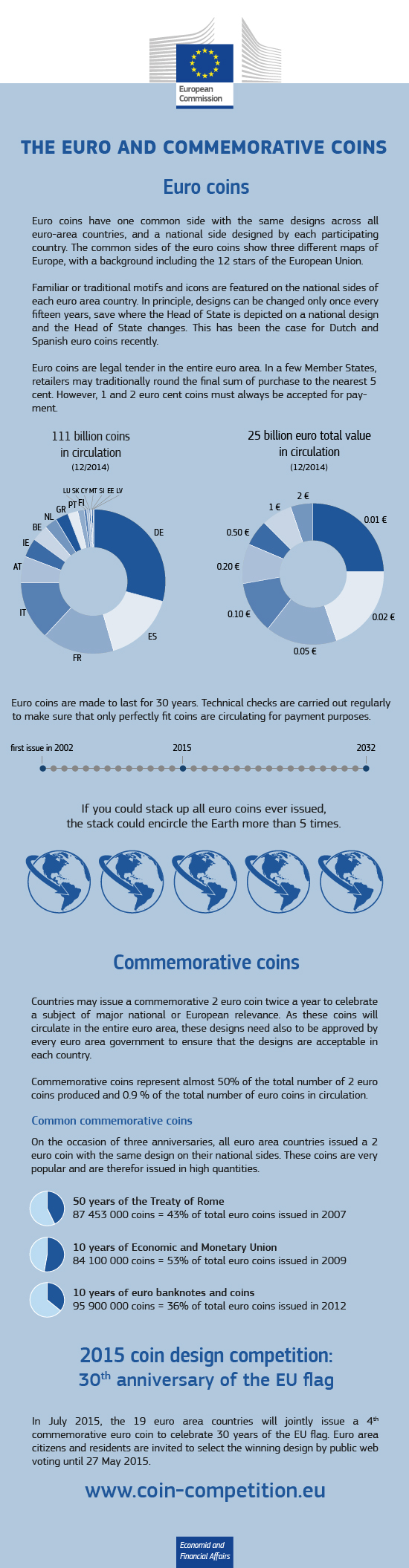 Info graphic: the euro, commemorative coins and the 2015 coin design competition
