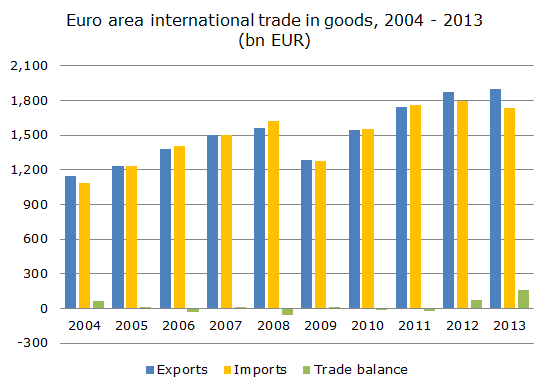Graph of the week: Euro area international trade in goods ... International Trade Graph