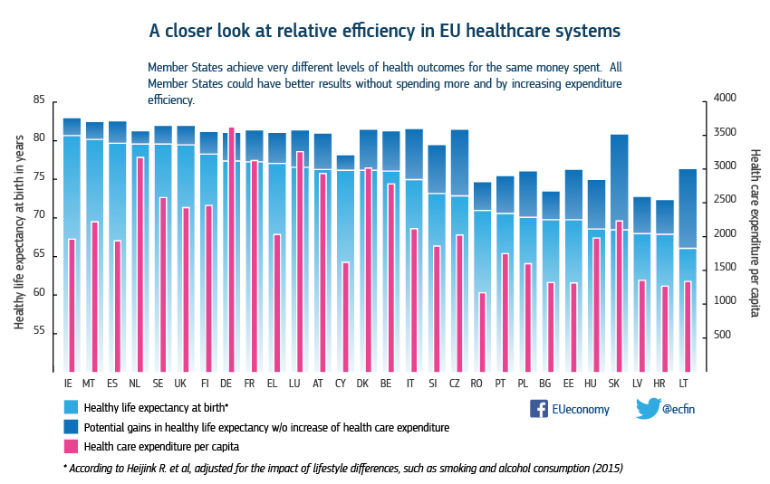 efficiency estimates of health care systems european commission