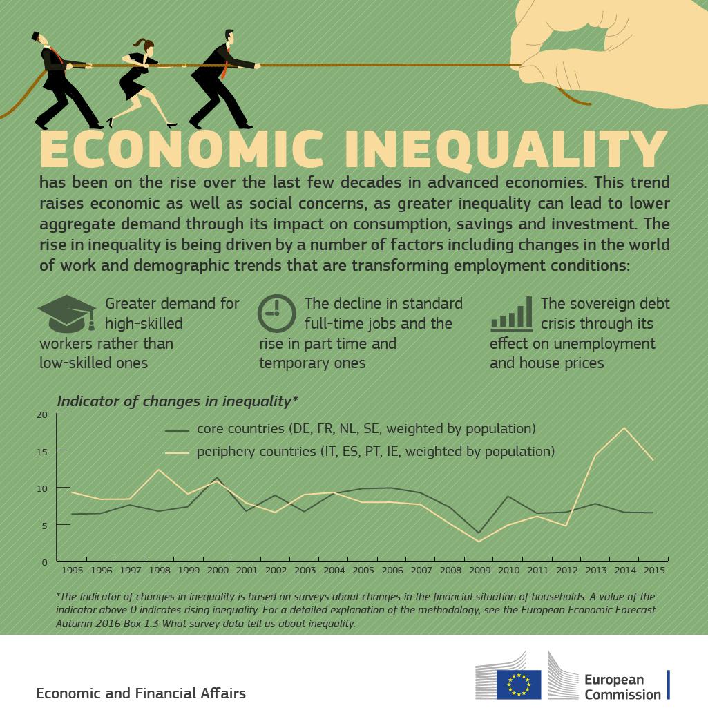 economic inequality - photo #3