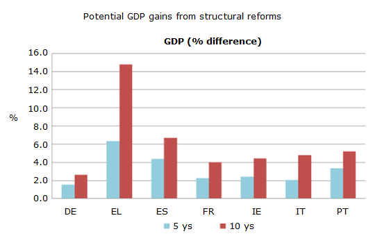 structural adjustment economic performance Get this from a library structural adjustment and economic performance [organisation for economic co-operation and development.