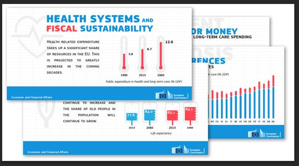 Fiscal Sustainability of Health Care and Long-term Care Systems: Commission services and EPC publish Joint Report