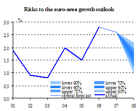 gdp growth and risks to current outlook