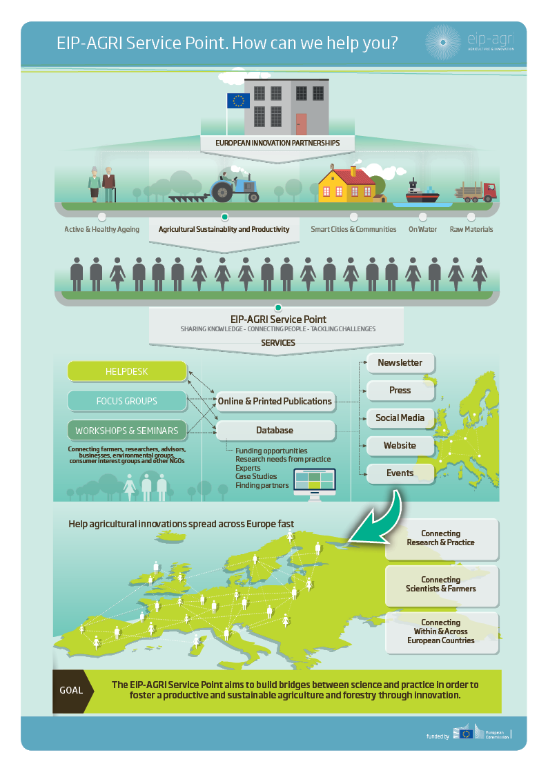 eip-agri brochure on the eip-agri service point - how can we help