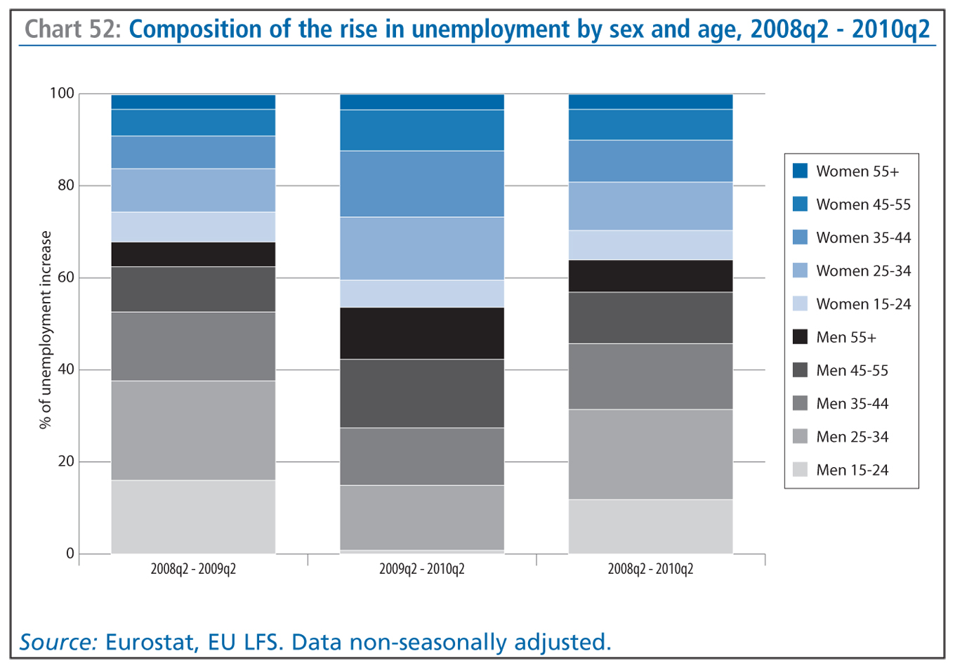 the rise of unemployment