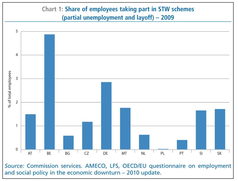 group 10 economic crisis and unemployment