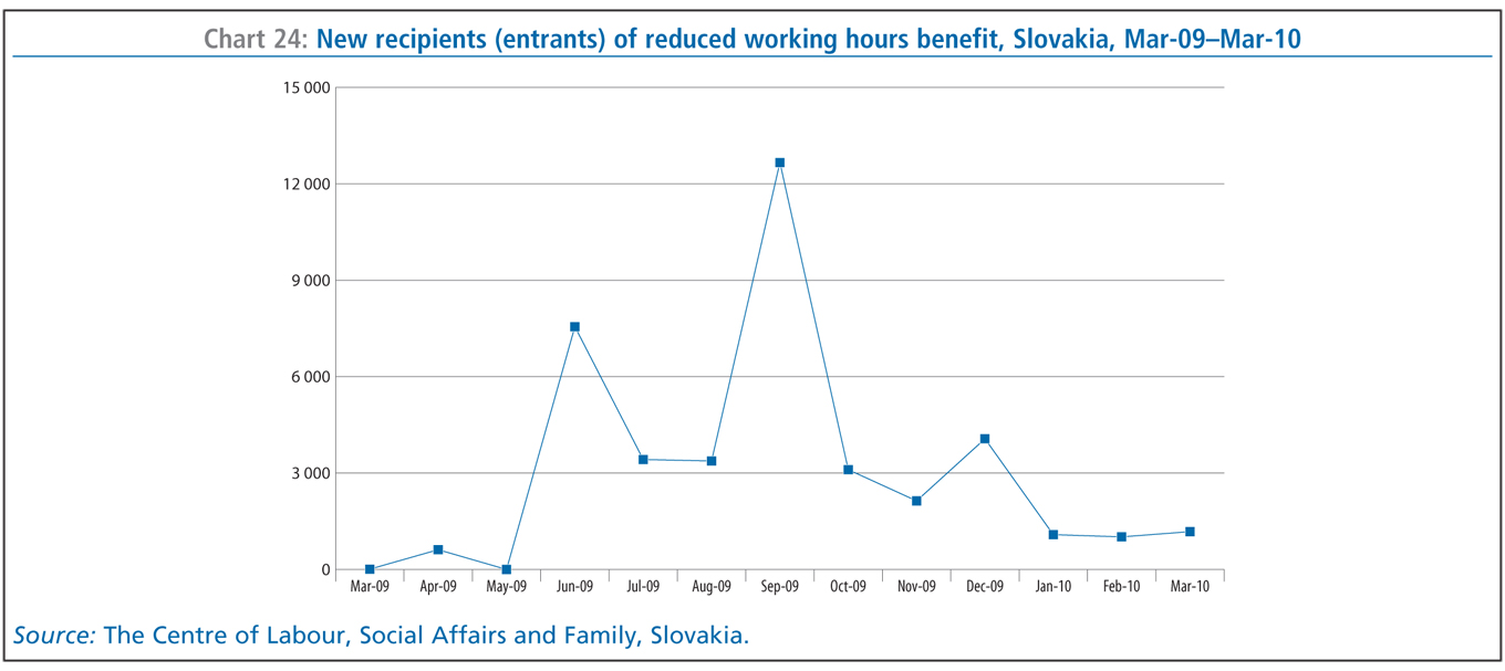 benefits of reduced working hours Such a reduction in benefits applies only to the years you are working  your  business more than 45 hours in a month, social security may reduce your benefit.