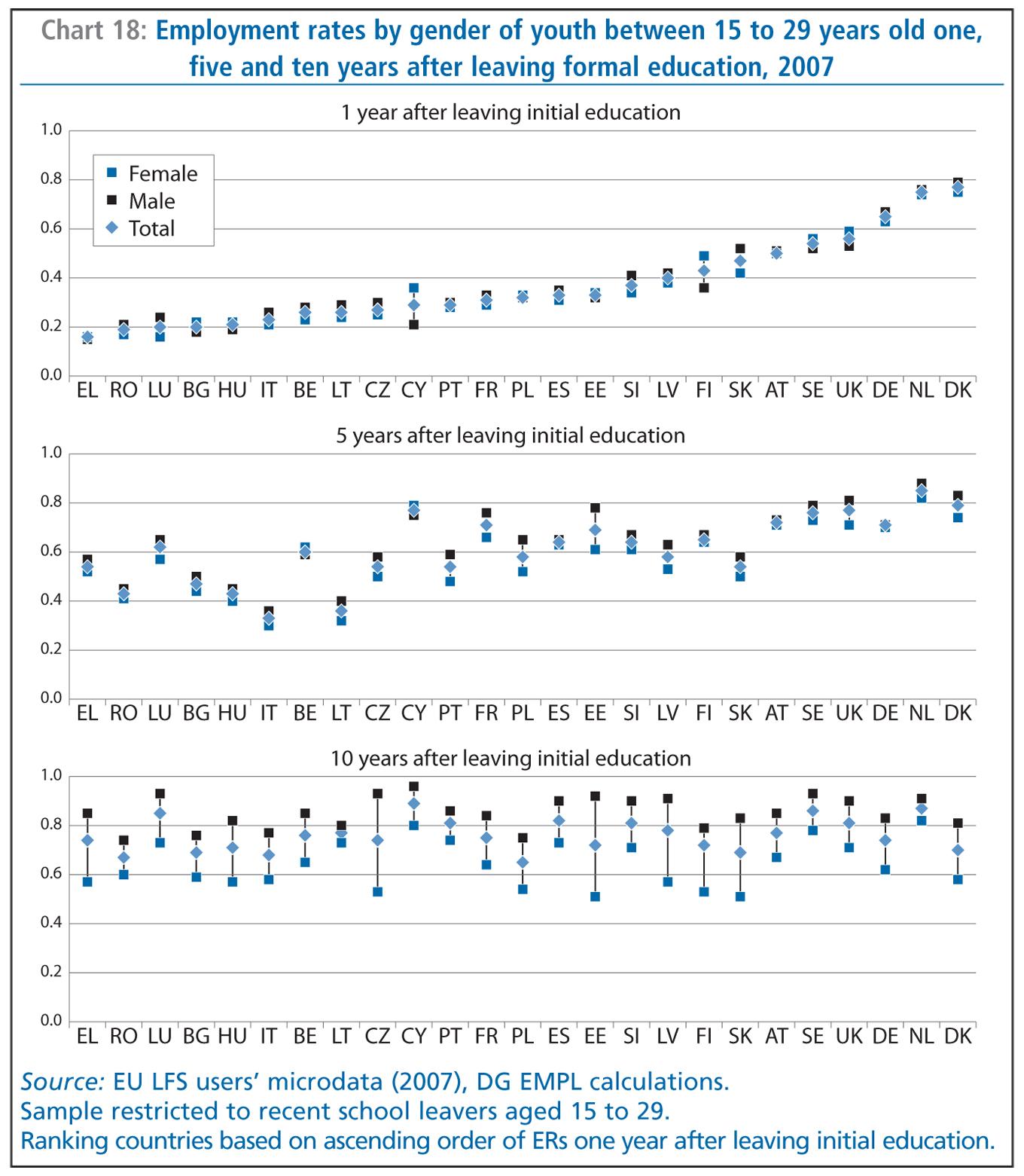 Employment In Europe 2010 Eu