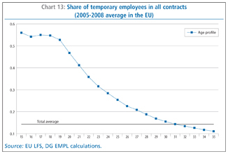 Chart 13: Share Of Temporary Employees In All Contracts (2005 2008 Average  In