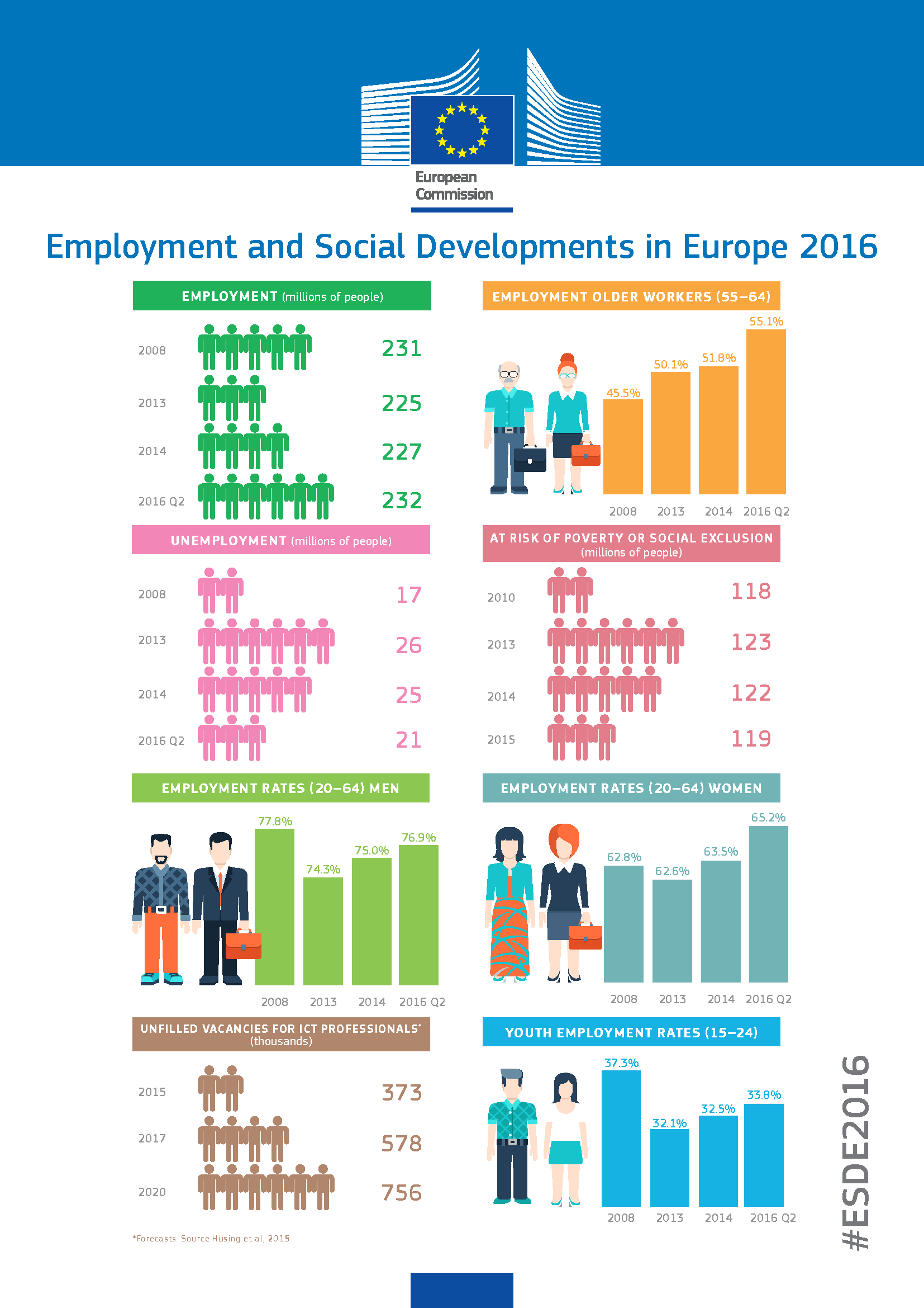 2016 Review of Employment and Social Developments in Europe ... ebfa007e7a4