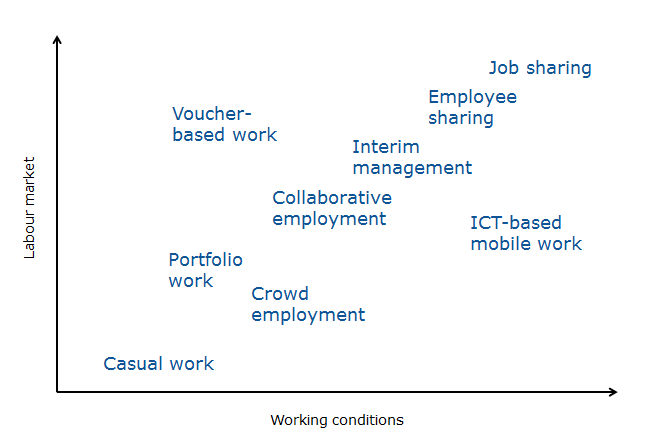 a new labour market with new working conditions future jobs, skillsclick here to download figure