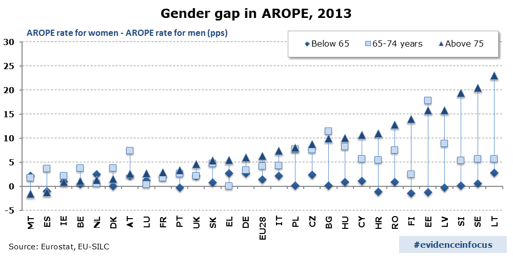Gender difference in the at-risk-of-poverty-or-social-exclusion rate (AROPE), by age group, 2013