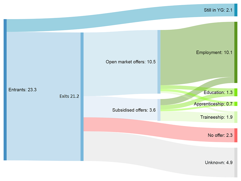 Image showing cumulative flows through Youth Guarantee schemes in the EU, between 2014 and 2016
