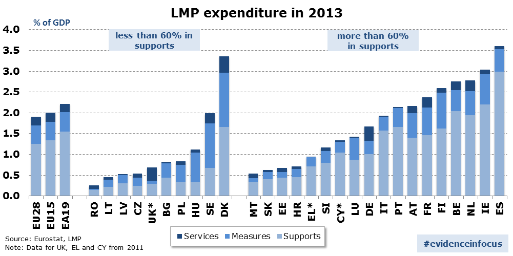 Chart 1: Total LMP expenditure split by type of intervention (