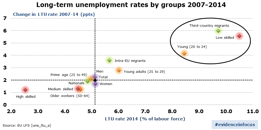 Long-term unemployment and the threat of 'social exclusion'