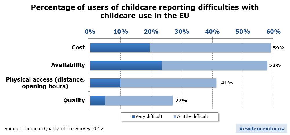 Percentage of users of childcare reporting difficulties with childcare use in the EU