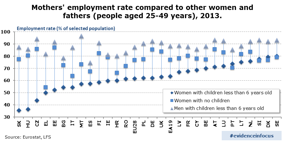 Mothers' employment rate compared to other women and fathers (people aged 25-49 years), 2013.
