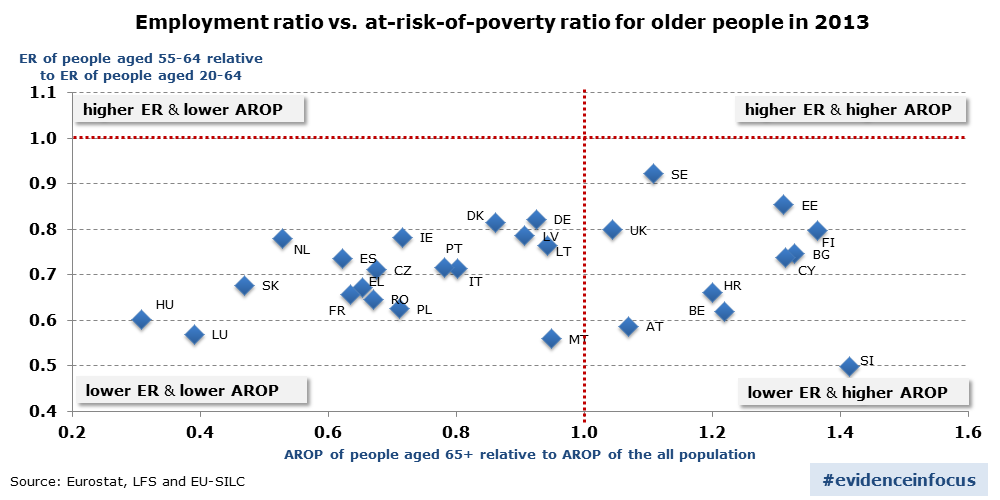 Employment ratio vs. at risk-of-poverty ratio for older people in 2013