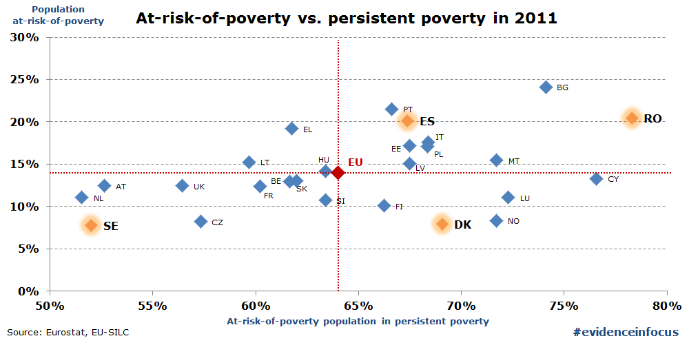 Graph 1: share of poor who are persistently poor