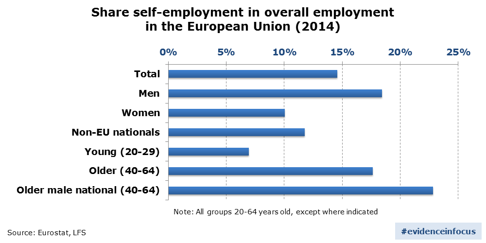 Graph: Share of self-employment in overall employment