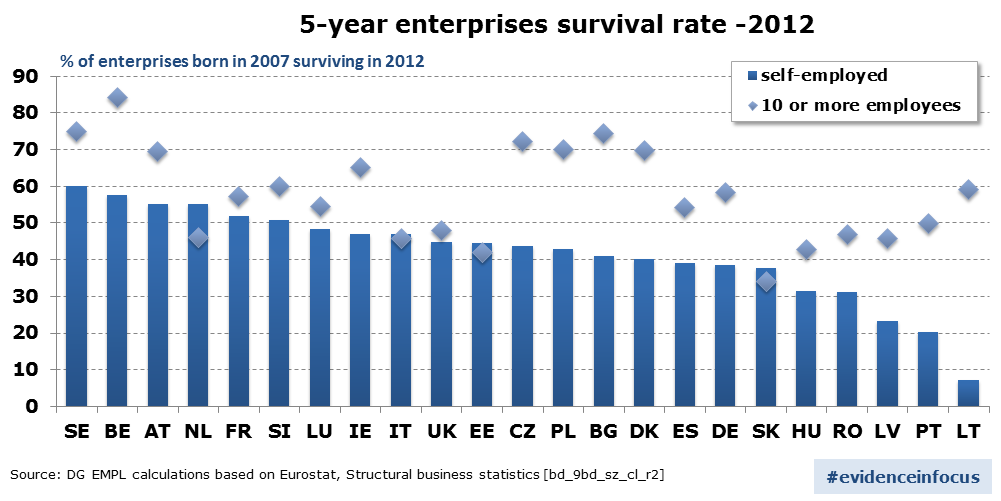 Survival rate after 5 years of self-employed without employees and with 10 employees or more – 2012