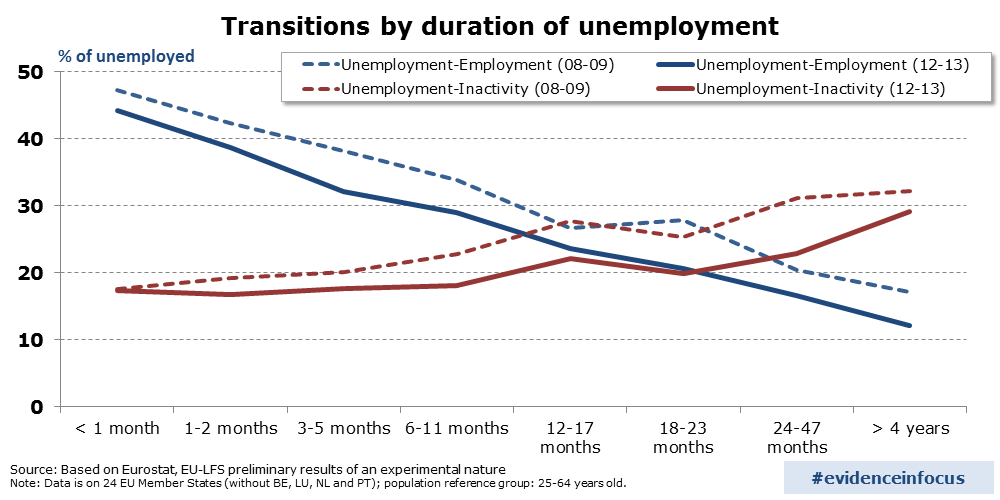 Graph: Transition rates from unemployment to employment and inactivity in EU24