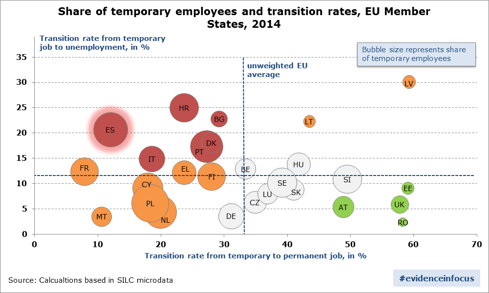 temporary employment in the eu  springboards or career dead ends