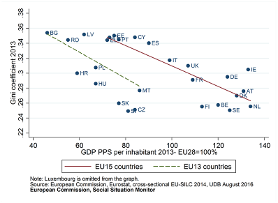 Ineq_4_The relation between income equality and GDP per head
